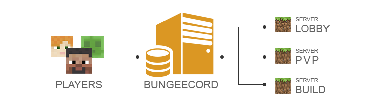 bungeecord network